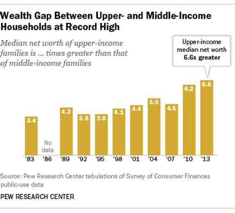 average net worth upper middle class study the wealth gap between the middle and upper