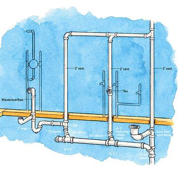 air in bathroom pipes bathroom supply drain waste vent overview basement