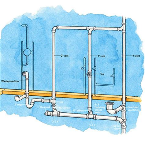 plumbing for bathtub bathroom supply drain waste vent overview basement