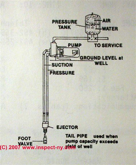chemical eductor setup two line jet pumps for water installation repair what is a two line jet what do
