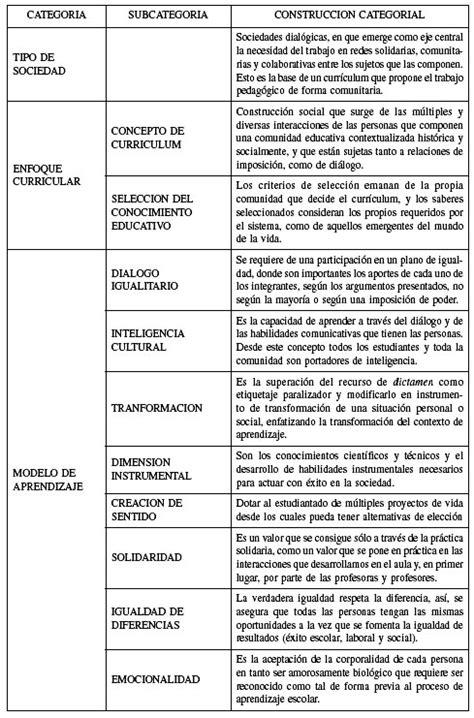 Modelo Teorico Curricular De S 205 Ntesis Modelo 211 Gico De La Pedagog 205 A