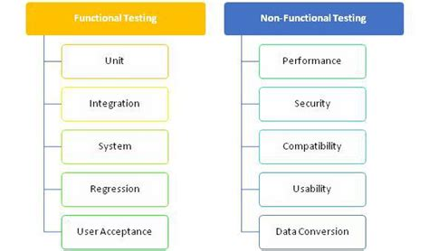 non functional test plan template technology tc1019 fall 2016