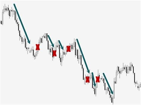 how a swing works how swing trading works learn basic swing trade