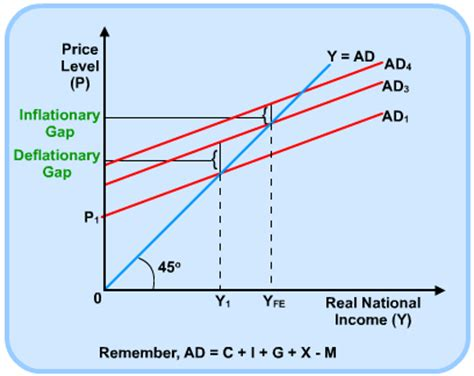keynesian 45 degree diagram aggregate supply s cool the revision website