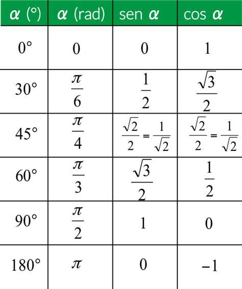 tavola e coseno e coseno degli angoli per superiori redooc