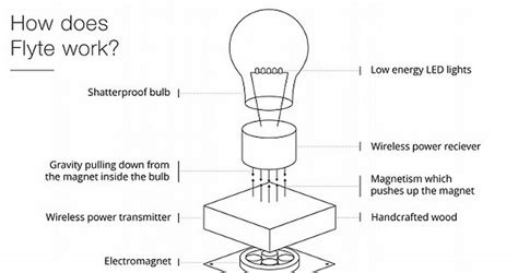 floating light bulb meet flyte the floating light bulb that lasts 22 years