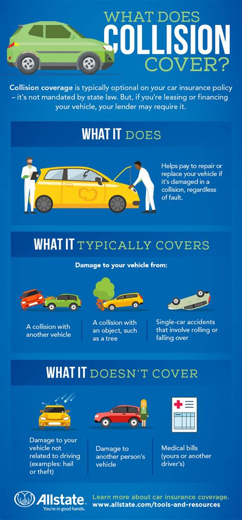 Car Insurance Cover Types Uk by What Is Collision Insurance Allstate