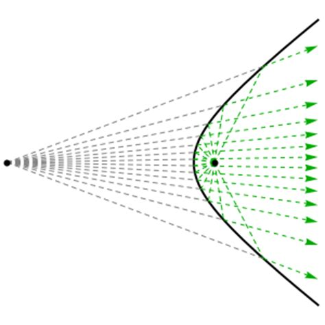 properties of conic sections reflective properties the unique conic section hyperbola