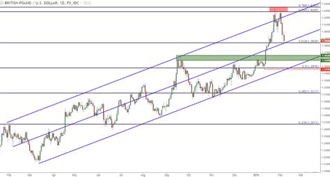 usd it help gbp usd at confluent support ahead of super thursday will