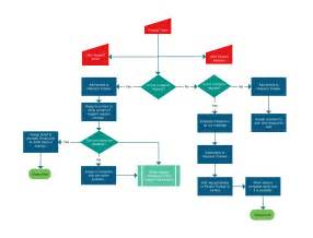 template of flowchart flowchart templates exles in creately diagram