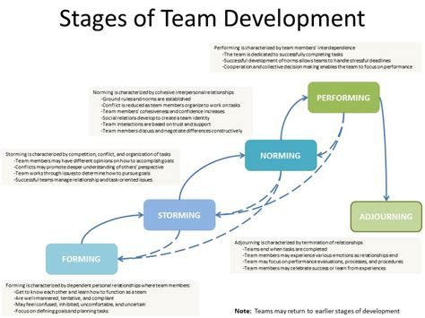 Team Development 5 Stages Of Team Formation Related Keywords Suggestions