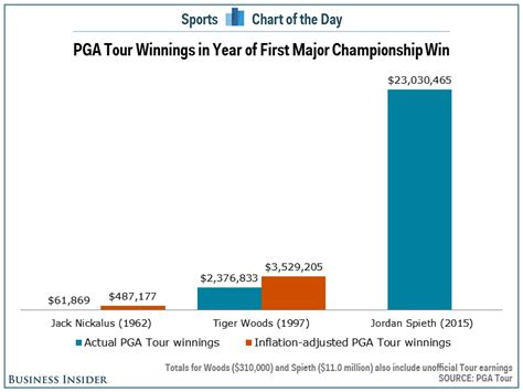 Pga Tour Money Winnings - jordan spieth is making a ridiculous amount of money on the pga tour business insider