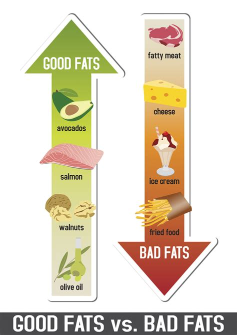gallbladder and healthy fats which are bad fats day program