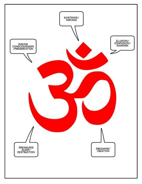 ohm tattoo meaning 1 this is a diagram of the quot ohm quot symbol used in hindu