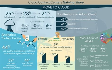 three quarters of employers planning new research shows the inevitability of cloud in contact