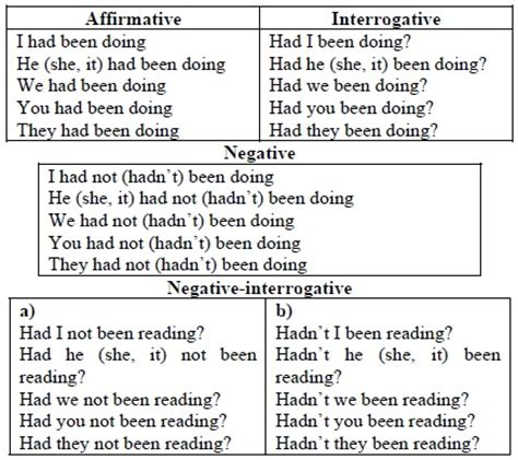 pattern present perfect continuous 9 best images about past perfect continuous on pinterest