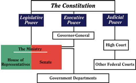 constitutional flowchart corporate australia the validity of the australian
