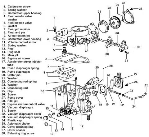 1973 chevrolet corvette 5 7l 4bl ohv 8cyl repair guides
