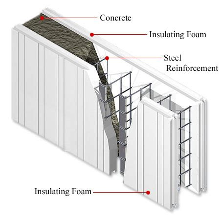 house construction with insulated concrete forms
