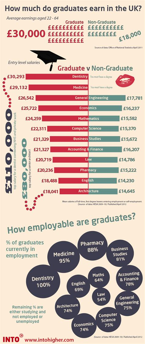 How Much Does Mba Graduate Earn by How Much Do Graduates Earn In The Uk Infographic Into Uk
