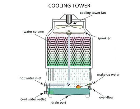 cooling tower system diagram cooling towers for cleaners conclusion american