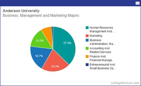 Indiana Undergraduate Mba Degree by Info On Business Management Marketing At