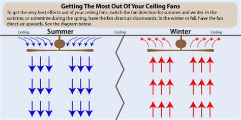 best airflow fans 2017 ceiling fan air flow chart integralbook com