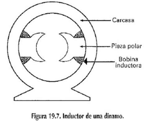 inductor de un motor electrico generadores el 233 ctricos p 225 2 monografias