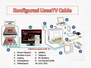 Stb Indihome Hdmi Stb Usee Tv Stb Grovia knowledge center setting indihome usee tv