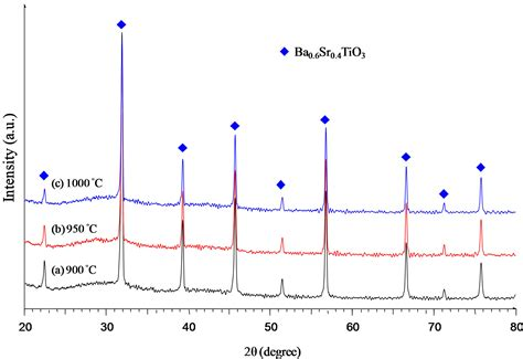 xrd pattern of bi2o3 effect of microwave sintering on the microstructure and