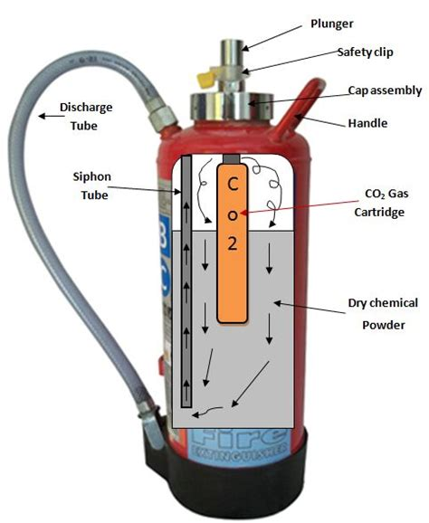 labelled diagram of a extinguisher safety engineering chemical powder extinguisher gas