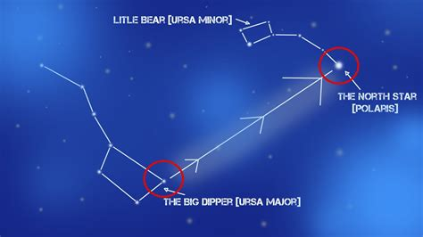 find north using the stars ursa major polaris