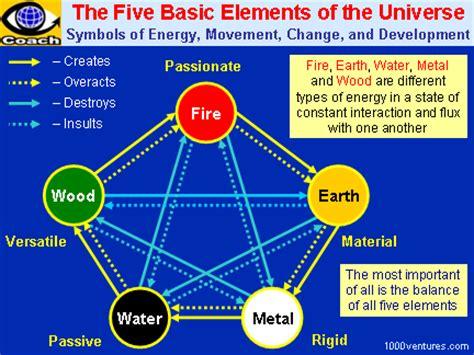 design elements basic the 4 elements quotes quotesgram