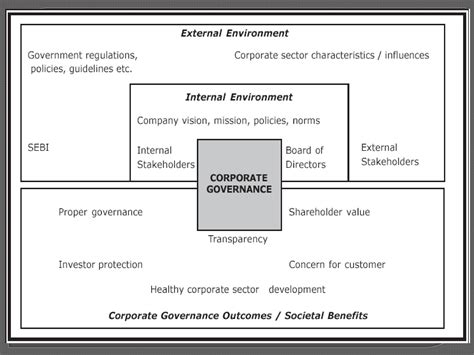 Corporate Governance Ppt For Mba by Corporate Governance Powerpoint Slides