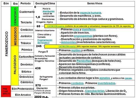 Calendario Geologico Geografia Eras Geol 211 Gicas