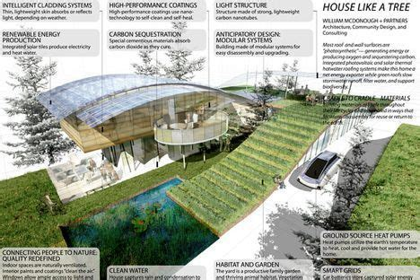 quote of the day how a green house of the future can