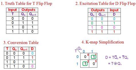 t flip flop table conversion of flip flops