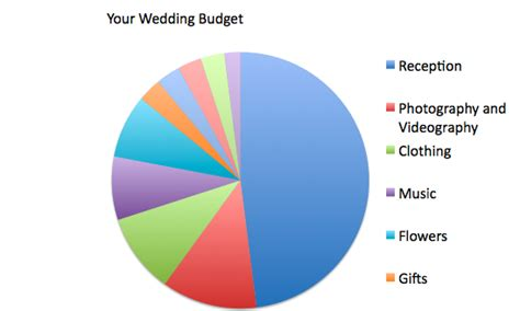 Wedding Budget Milwaukee by Wedding Budget The Breakdown Bridal Expo Chicago