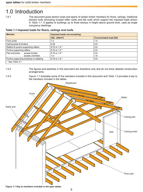 ridge beam span table lvl wallpaperall