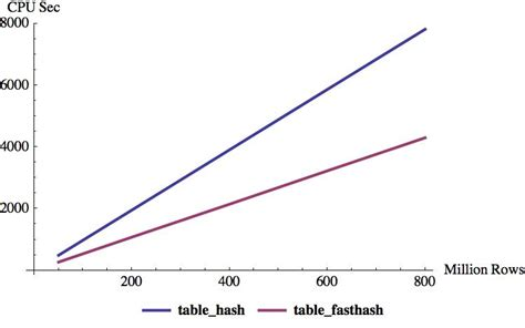 teradata hashing algorithm calculation of table hash values to compare table content