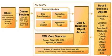 xml tutorial for java developers xml for java developers