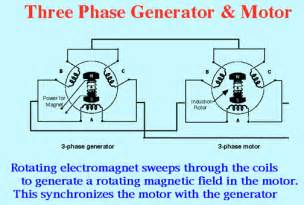 induction motor wiring diagram three phase get free image about wiring diagram