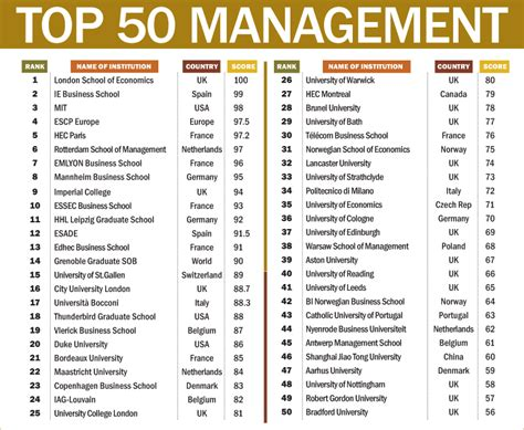 Top 50 Mba Schools Worldwide by International Business Mba International Business Rankings