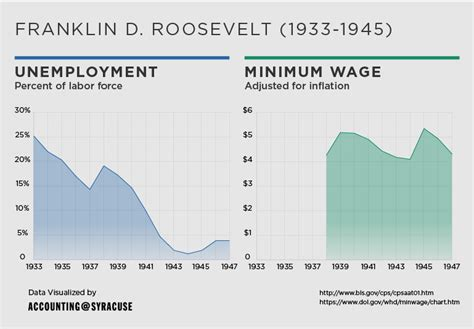 when fdr became president unemployment rate unemployment and the effects of the minimum wage blog