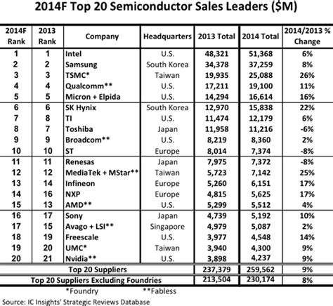 top integrated circuit companies top 20 semiconductor companies 2014