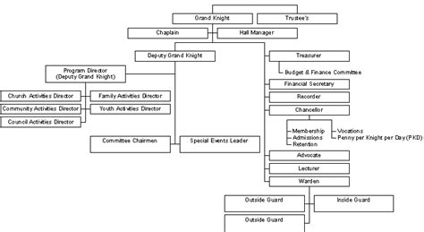 Knights Of Columbus Fr Francis J Diamond Council 6292 Organization Chart Knights Of Columbus Bylaws Template