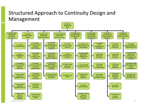 design for manufacturing a structured approach structured approach to it business system availability and