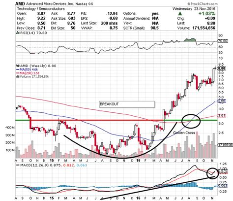 amd stock advanced micro devices inc amd stock move could be big