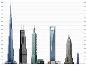 burj khalifa burj khalifa comparison related keywords burj khalifa