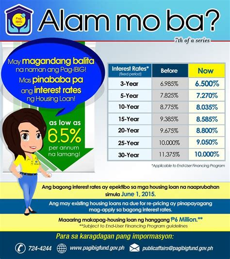 new pag ibig home loan interest rates pag ibig offers its